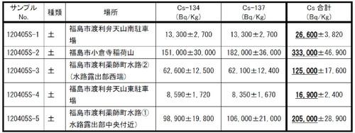 Result2012_0511_3